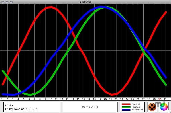 biorhythm for mac