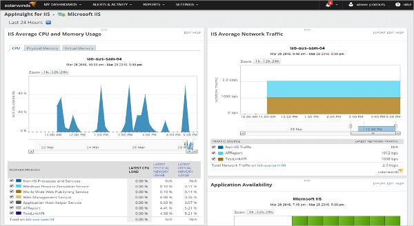 iis server performance monitoring