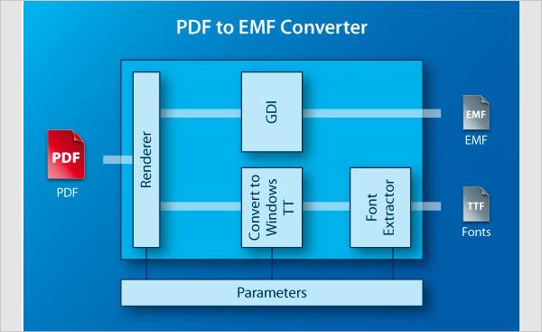 pdf to emf converter