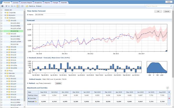 vanguard sales forecasting
