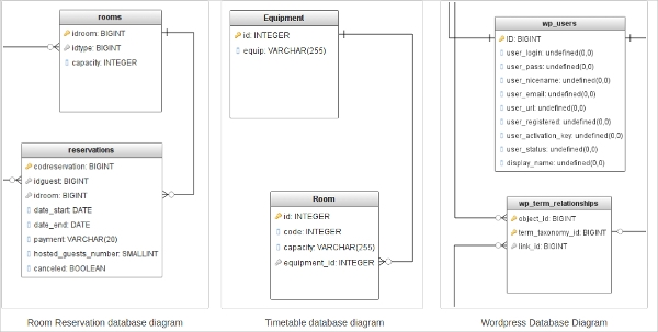 database diagram online1