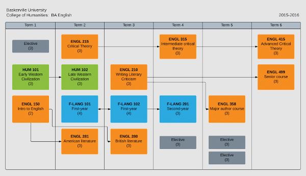 process visualization software