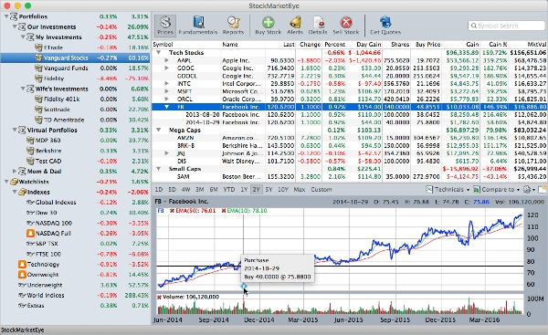 stock market eye